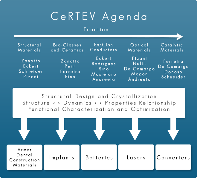 It is an infographic of CeRTEV function. The main areas are: structural materials, bio-glasses and ceramics, fast ion conductors, optical materials and catalytic materials. The principal researchers are: Zanotto, Eckert, Schneider, Pizani, Peitl, Ferreira, Rino, Rodrigues, Mastelaro, Andreeta, Nalin, de Camargo, Magon and Donoso. After structural design and crystallization combined with functional characterization and optimization the products are: armor, dental, construction materials, implants, batteries, lasers and converters.
